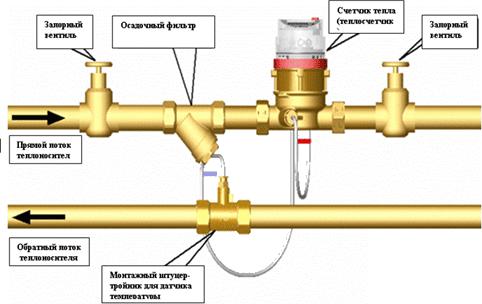 Схема установки теплового